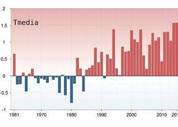 caldo-record-sull'italia:-report-clima-impressionante-sul-2015