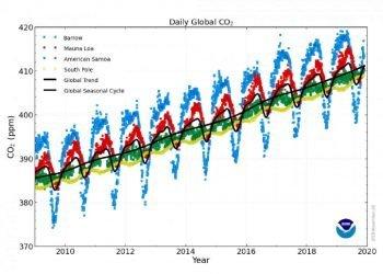 co2-su-livelli-record,-le-politiche-attuali-non-bastano