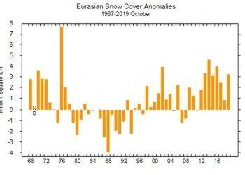 meteo-e-clima:-innevamento-emisfero-settentrionale:-ottobre-2019-a-livelli-record