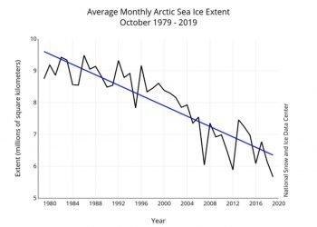 meteo-e-clima:-crisi-dei-ghiacci-polari-artici,-a-ottobre-nuovo-minimo-assoluto-di-estensione-mensile