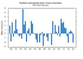 clima:-altre-cattive-notizie,-innevamento-boreale-ai-minimi