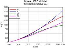 gli-scenari-ipcc-sono-realistici?