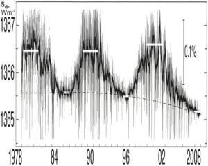 il-ciclo-solare-riparte-ma-l'attivita-resta-bassa