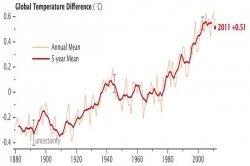 secondo-la-nasa,-il-2011-e-stato-il-9°-anno-piu-caldo-di-sempre