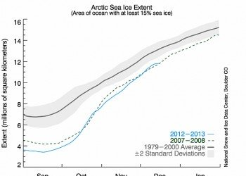 ghiacci-artici-sempre-in-crisi,-anche-se-in-recupero-rispetto-a-novembre