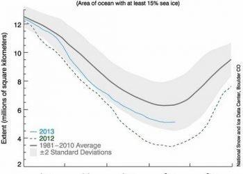 fine-disgelo-ghiacci-artici:-raggiunta-la-6°estensione-piu-bassa-di-sempre