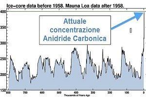 superata-soglia-critica:-record-di-concentrazione-di-co2-in-atmosfera