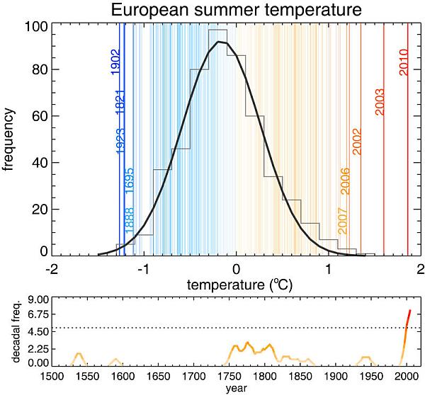 L'ondata di caldo che nel 2010 ha investito l'Europa orientale, lo si evince dall'immagine, ha frantumato tutti i record in termini di deviazione dalla temperatura media. Fonte ETH di Zurigo