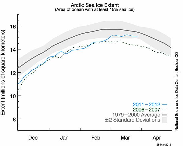 ghiacci artici raggiunta la massima estensione annuale 22929 1 2 - Ghiacci Artici in ottima salute: raggiunta la massima estensione annuale