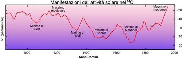 riscaldamento globale di origine antropica parere contrario 48829 1 5 - Perche' non credo al riscaldamento globale di origine antropica